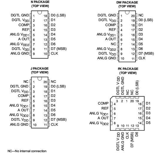 TLC5602CDWR强势推介,现货特价 TLC5602卖 TLC5602供 TLC5602CDWR 技术资料支持 8位号决议 ± 0.2 %线性 最高转换率 30兆赫的典型 20 MHz min 模拟输出电压范围 电源,以电源-1 v 的TTL数字输入电压 5 V单路供电的运作 低功率消耗... 80兆瓦典型 互换与富士通mb40778 eSCRJPTion 该tlc5602x设备低功耗,超高速视频,数字-模拟转换器使用 linepic ?