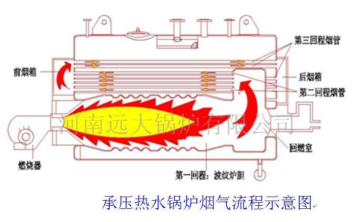 远大燃气锅炉|燃气蒸汽锅炉|1吨-10吨锅炉