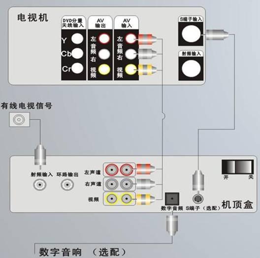 供应安装数字有线电视机顶盒接线说明