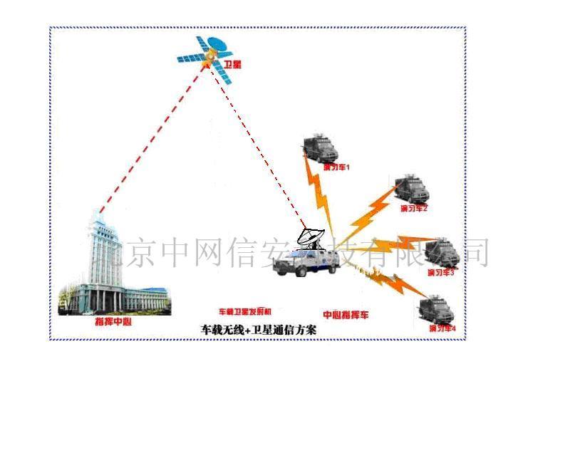 移动视频监控系统_无线移动视频监控系统/无线非视距双向动中通系统