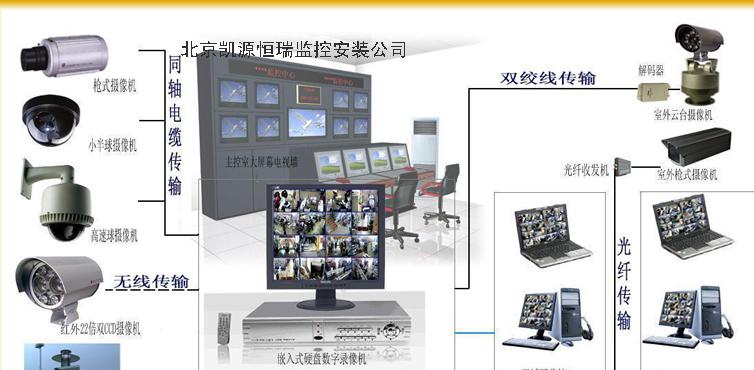 北京监控安装公司为你量身打造最合适、最有效、最低成本的监控工